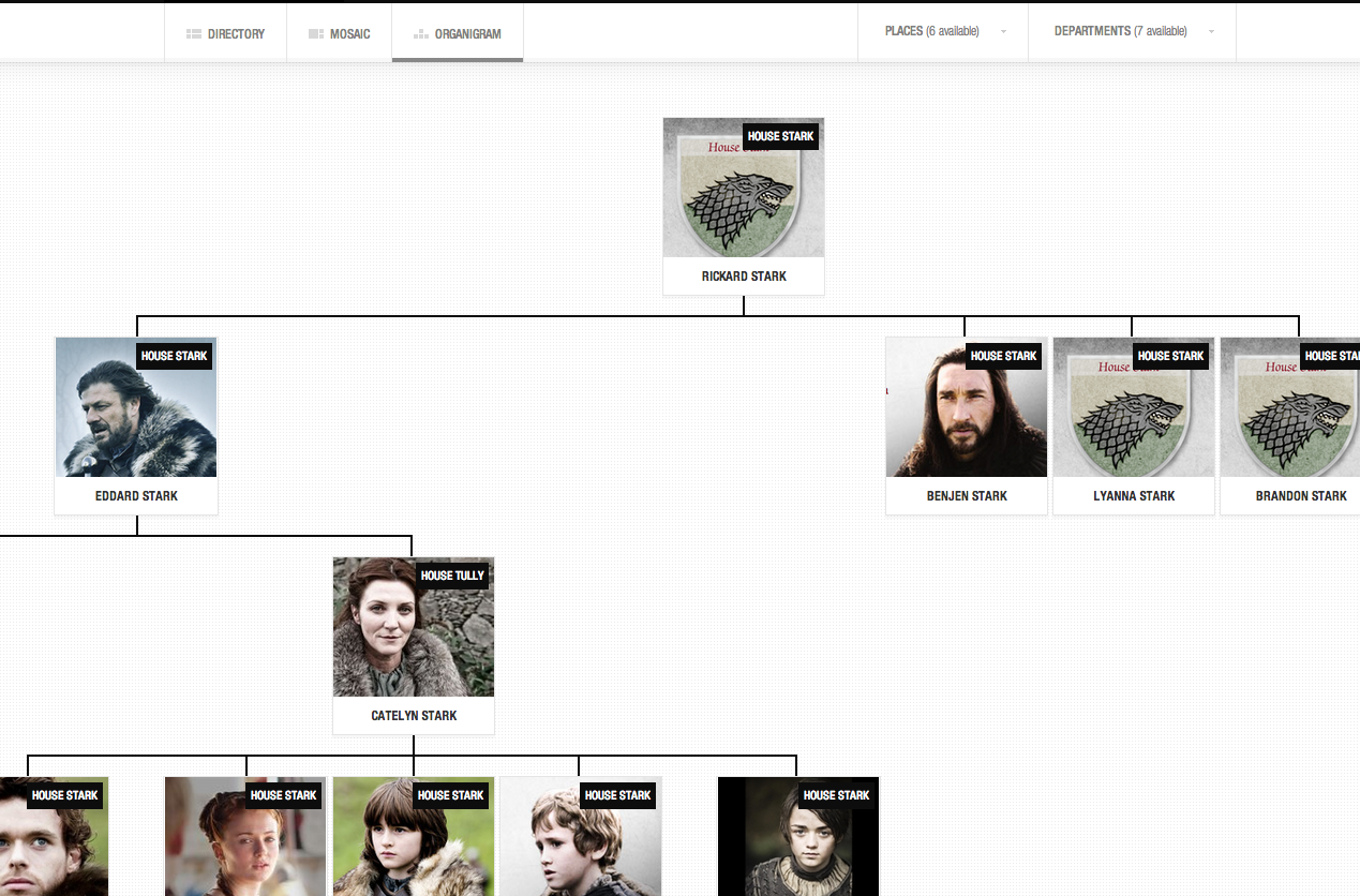 Organizational Chart of Game of thrones season 1