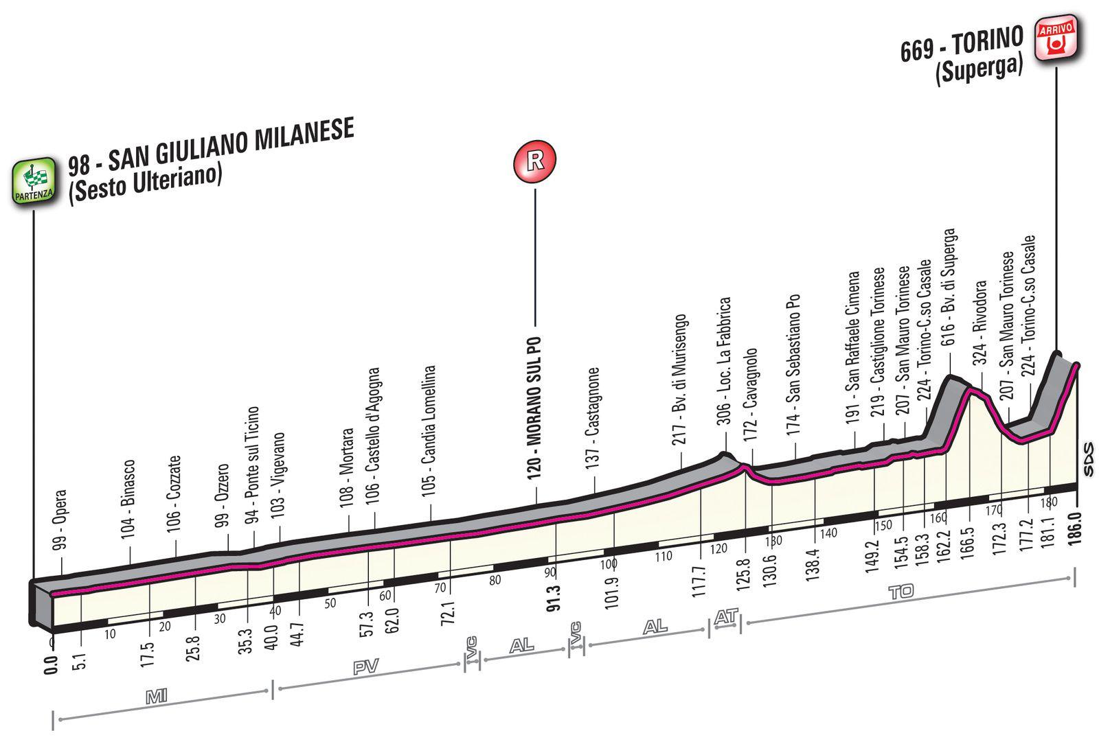 Profil de Milan Turin