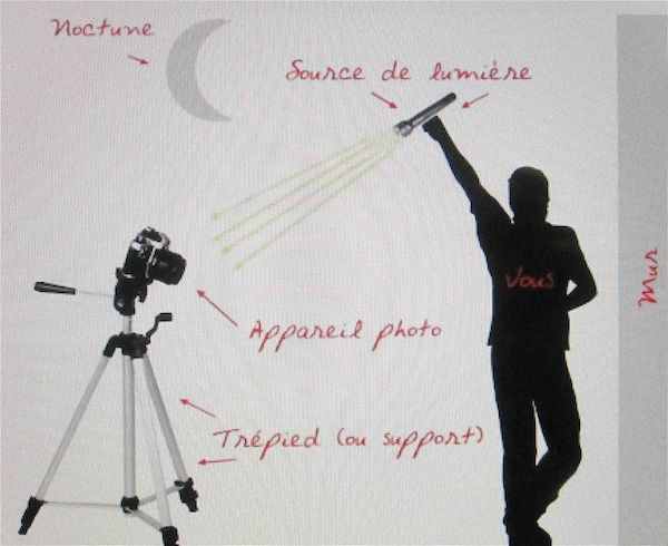 Schéma pour faire du Light Painting.