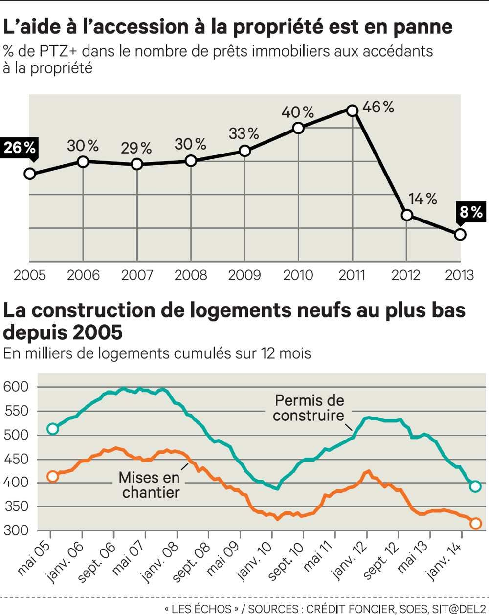 On reprend tout et on recommence le blog immobilier for Cout construction neuf