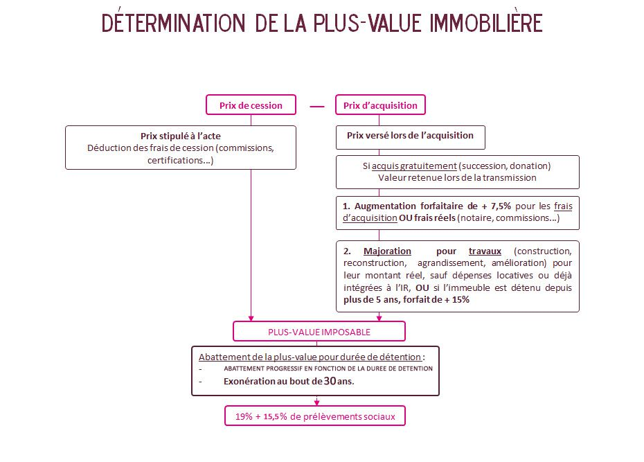 Fiscalite Des Plus Values Immobilieres En 2015 Le Blog Immobilier
