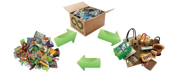 la d couverte colo cono du mois terracycle ou comment recycler des d chets non recyclables. Black Bedroom Furniture Sets. Home Design Ideas