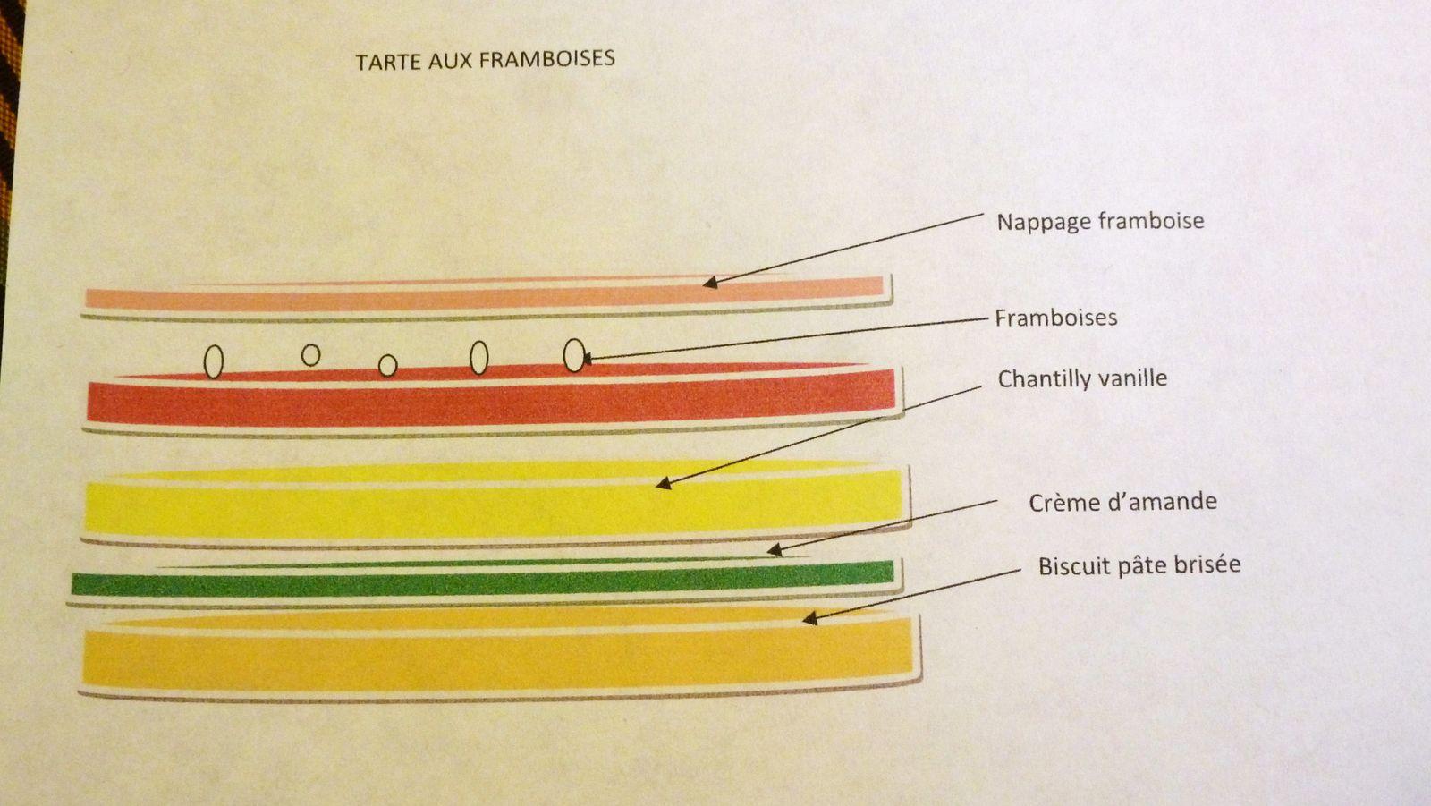 Montage des tartes (N3)