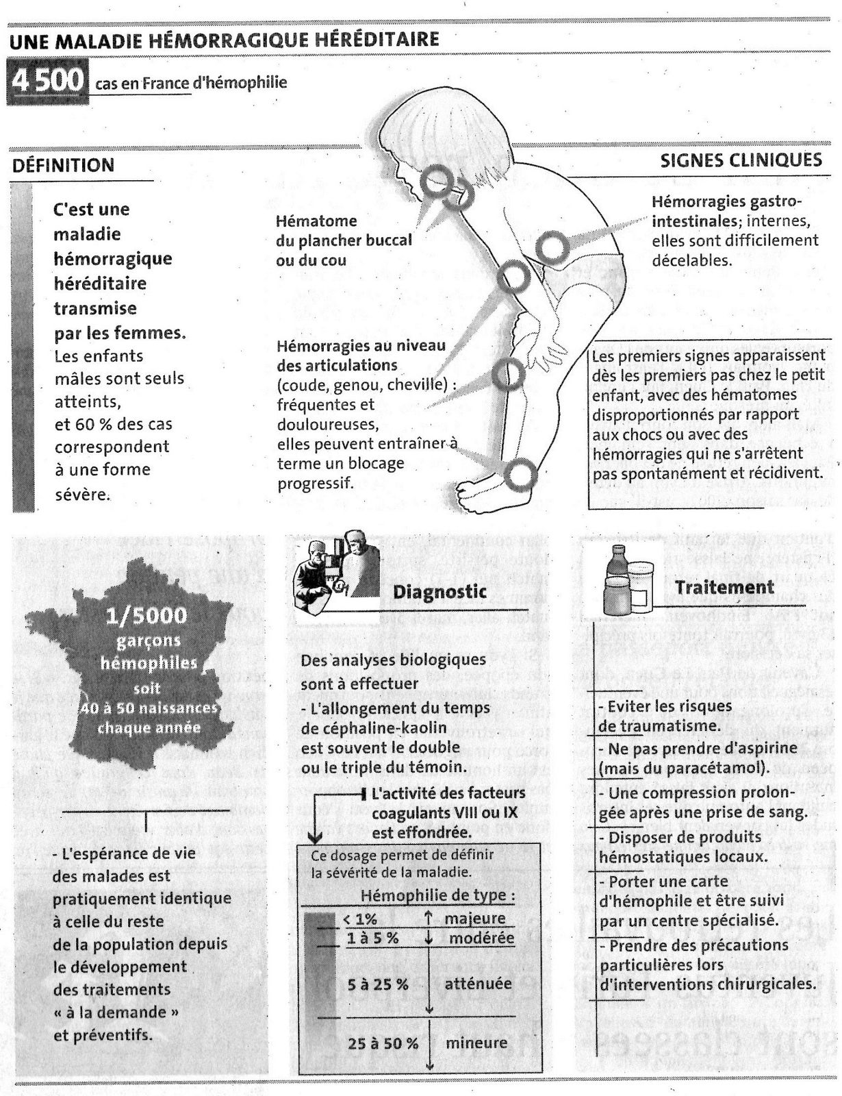 Introduction - Aspirine et hémophiles