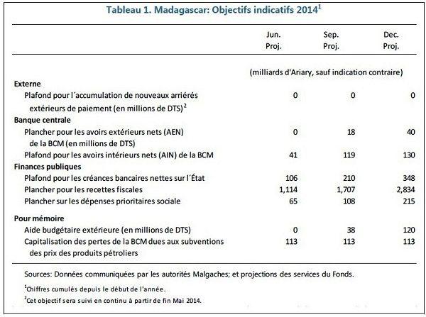 Madagascar-FMI. Ce que Rajaonarimampianina a promis mais n'a pas fait