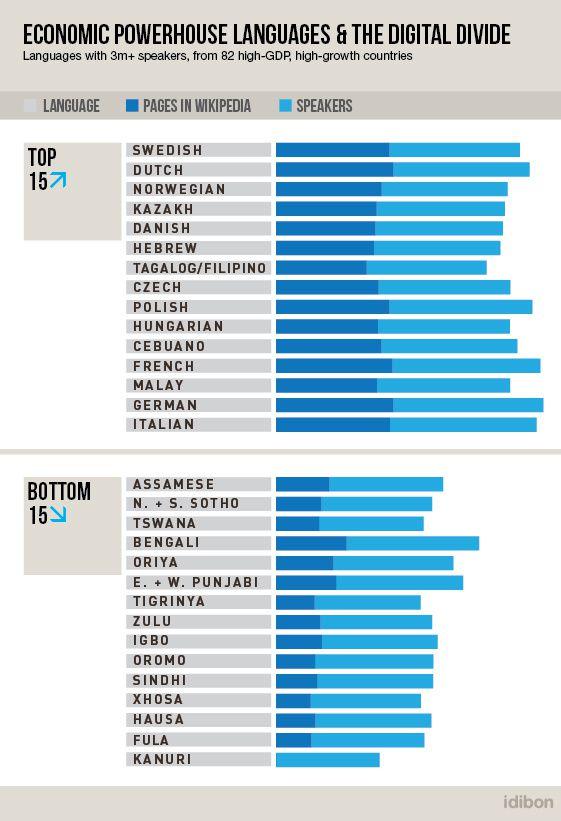 Nederlands behoort tot de 25 vreemdste talen ter wereld