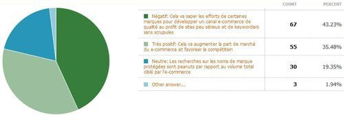 Marques-adwords