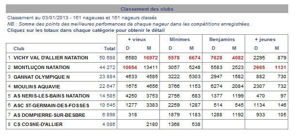 Classement des clubs de l'Allier au 3 janvier 2013