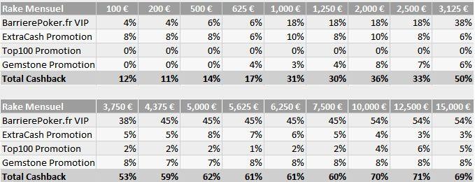 Rakeback 75% et Argent Gratuit sans depot  Barrière Poker