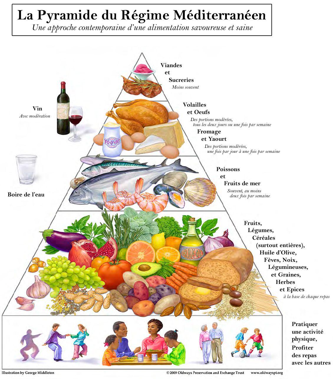 """L'hygiène alimentaire Méditérranéene dite """"régime Crétois"""" qui a longtemps fait ses preuves."""