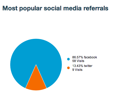 How does the social networks chart work?