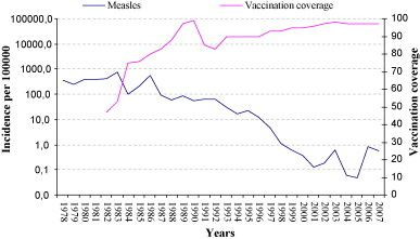 Incidence and vaccination coverage in Spain, 1978–2007.