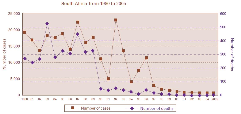 Nombre de cas déclarés et de décès (les points après 2000 ne sont pas compatibles abec les données du rapport de 2010...), et couverture vaccinale.