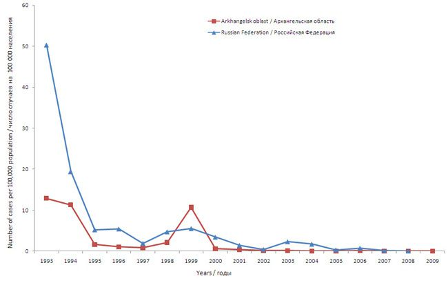 Measles incidence dynamics in Arkhangelsk oblast and in the Russian Federation in 1993-2009