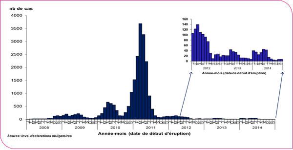 La situation de la rougeole aux USA serait-elle plus préoccupante qu'en France?