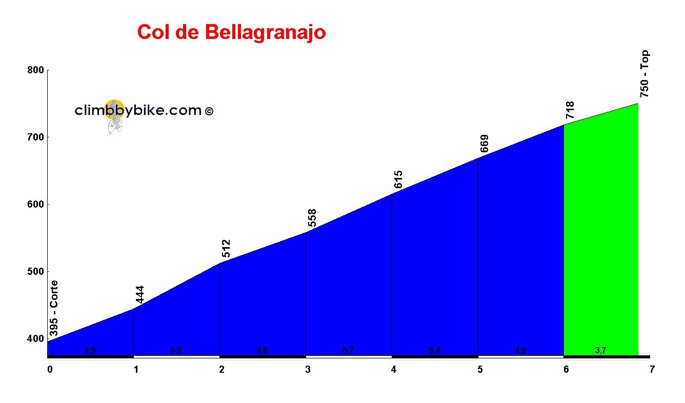 Col de Bellagranajo
