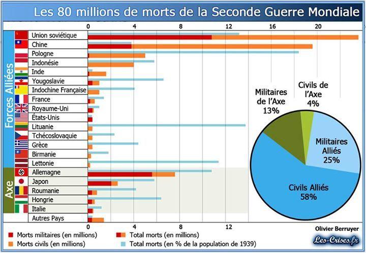 Au 06-05-2015 : Voila le nombre de victime de chaque nation selon sa participation en fonction de la menace de chacun et de son investissement dans le conflit
