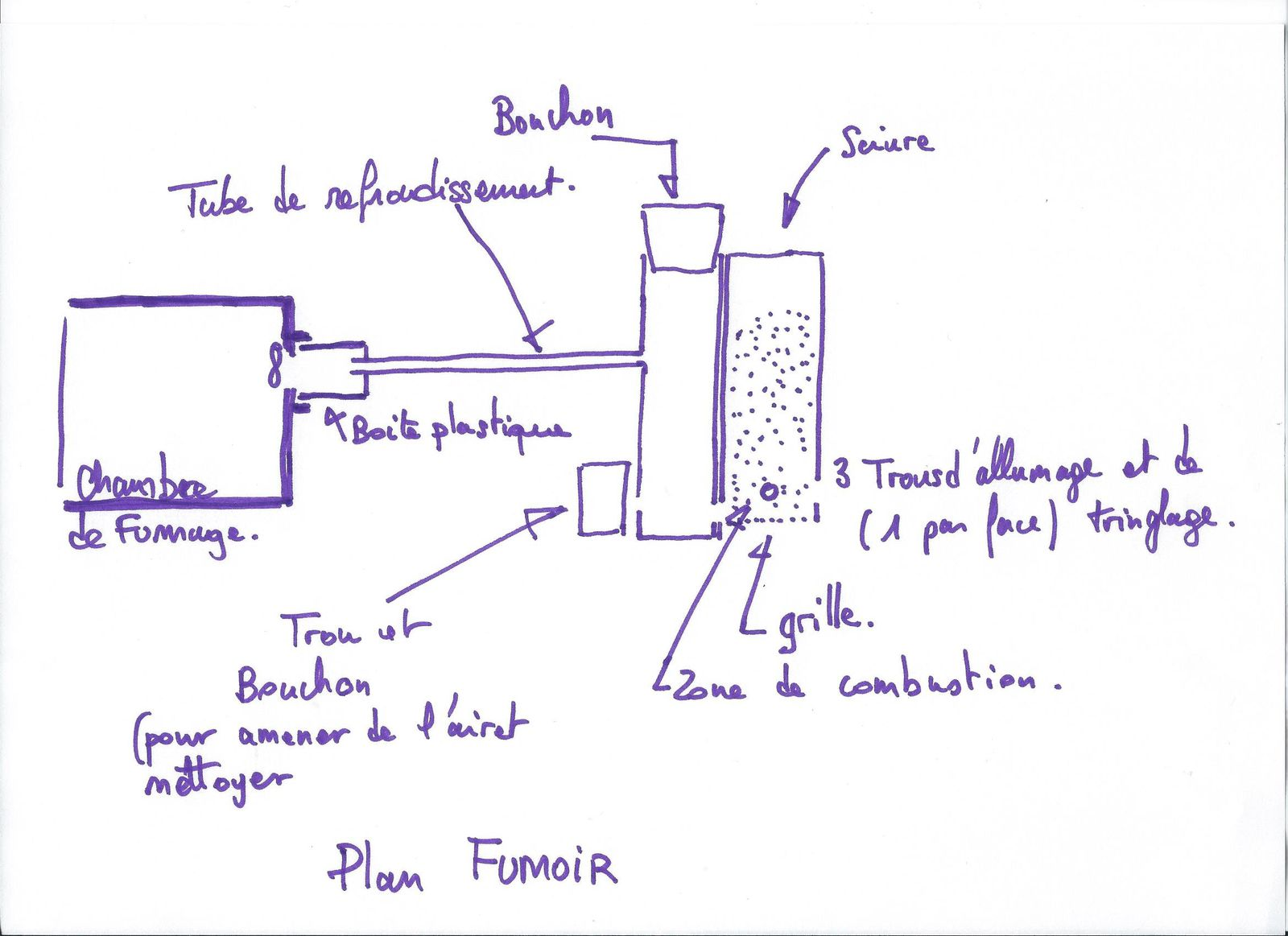 Construction d 39 un fumoir et production de fum e un four for Fabrication d un four a pain artisanal