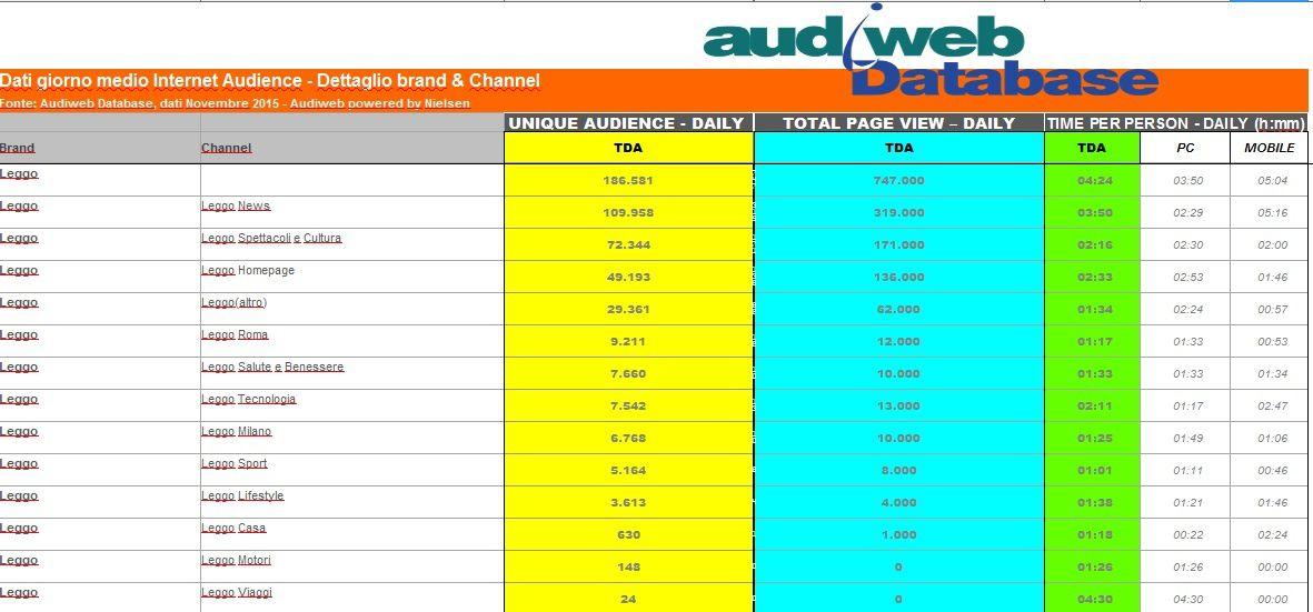 In questa prima serie di slide ci sono i dati relativi al traffico web del mese di novembre 2015 (gli ultimi pubblicati) esattamente come rilevati da AudiWeb – l'organismo indipendente che monitora i siti di informazione.