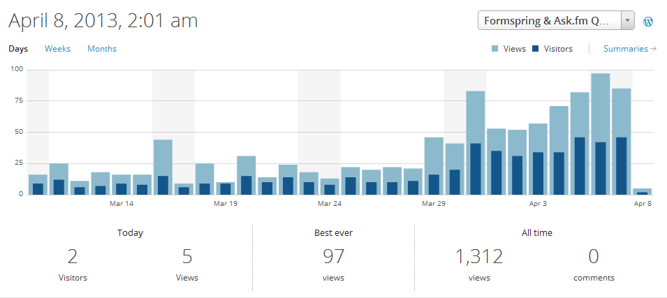 "Good News :- ""Formspring & Ask.fm Blog"" http://formspringquestions.wordpress.com  Launched on Feb 2013 Has Engaged 1,329 Visitors and 158 Subscribers and with average 100 Visitors a day which is turning out pretty well.  I would like to thanks each and every unique Visitors and Subscribers it can't be possible without you :)"