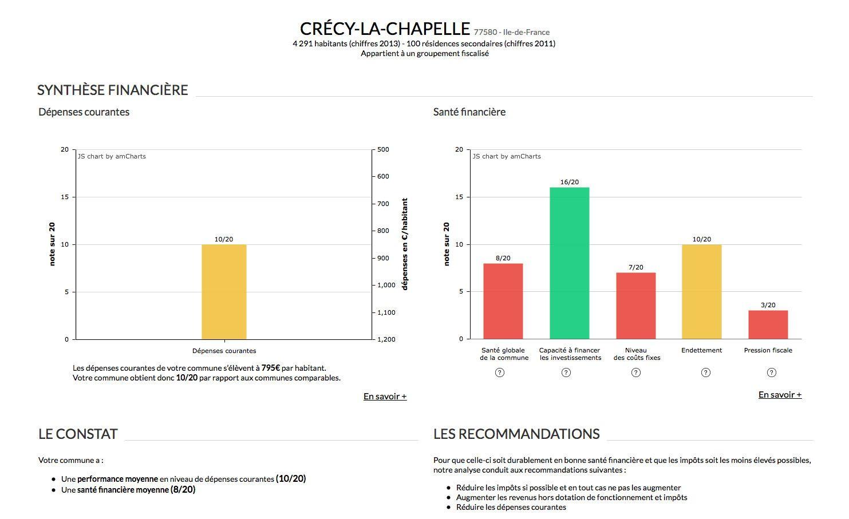 Crécy : une mauvaise santé financière ?...