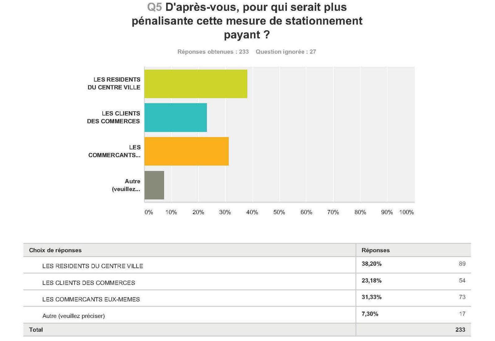 Les résultats du sondage relatif au projet du centre-ville !