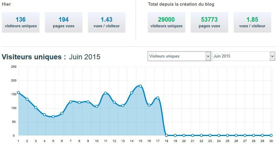 Chiffre statistique du blog au 8 juin 2015
