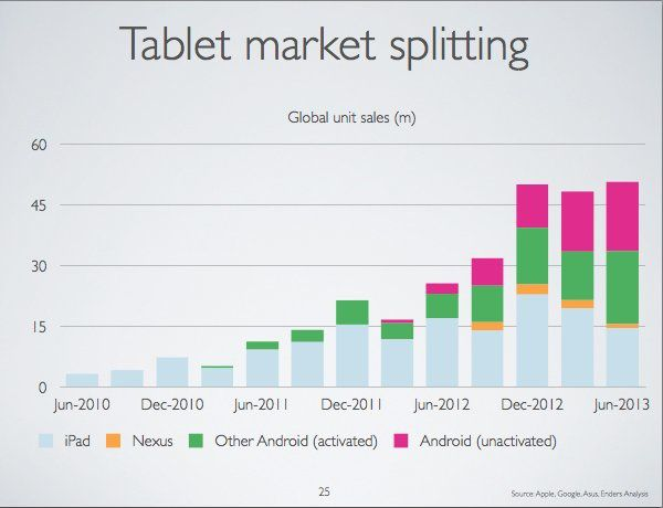 Are the iPad and Android tablets two different markets?