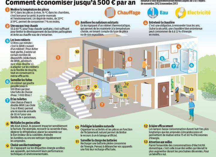 l 39 infographie du jour faire des conomies d 39 nergie avec des gestes simples medias and co. Black Bedroom Furniture Sets. Home Design Ideas
