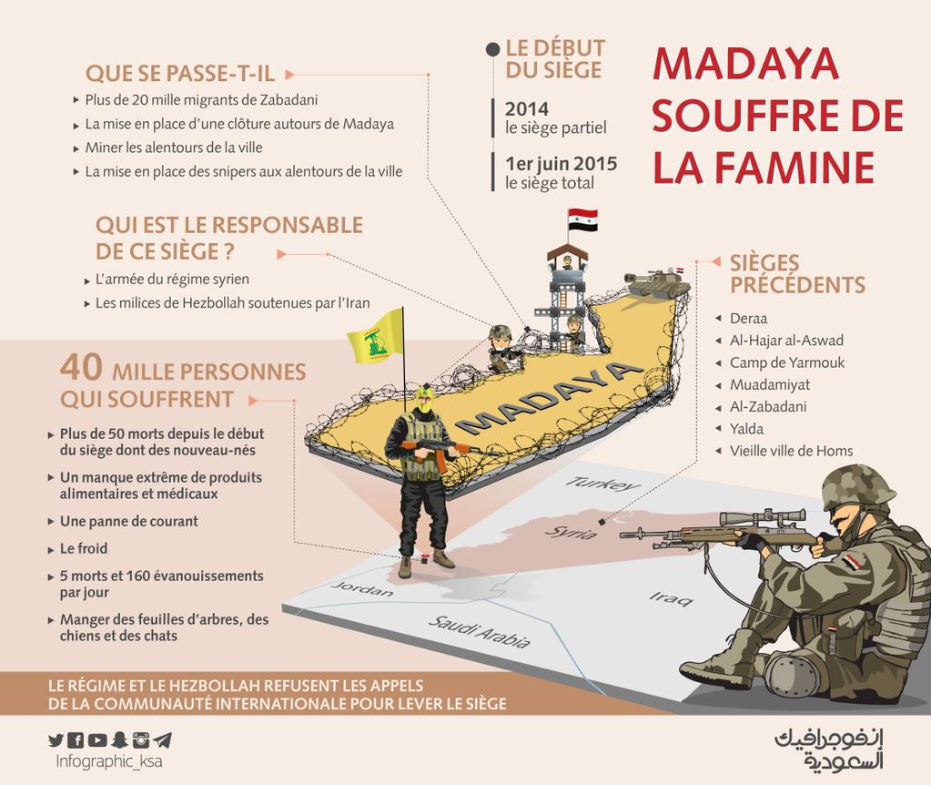 Madaya : un long siège mené par le Hezbollat et l'armée d'al-Asad, 40 000 personnes souffrant de la famine et des épidémies
