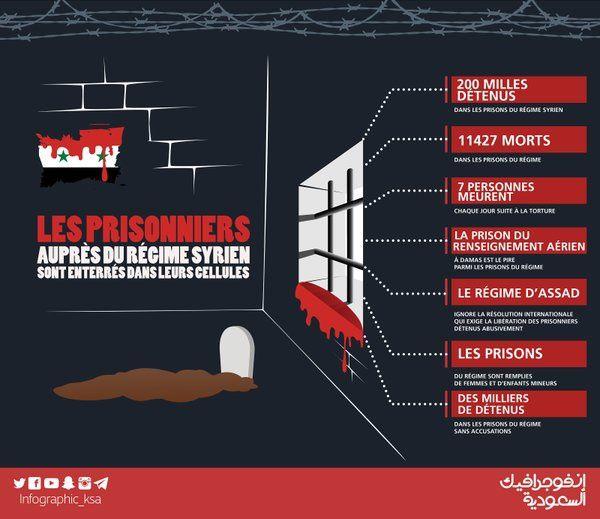 Chiffres sur les prisons du régime criminel de Bashar en Syrie
