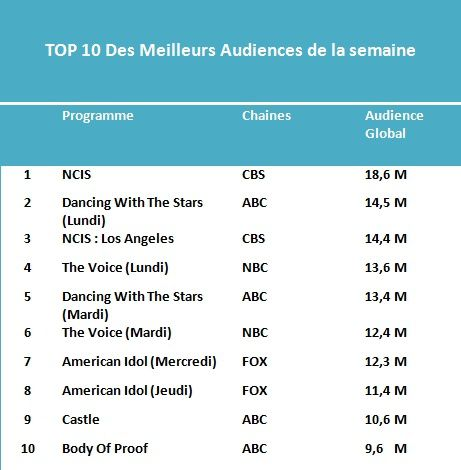 Les Tops De La Semaine : NCIS &amp&#x3B; The Voice Leaders