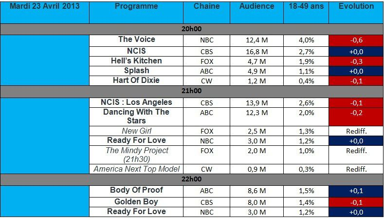 Audiences USA du Mardi 23 Avril : The Voice &amp&#x3B; Hell's Kitchen chutent. Body Of Proof brille.