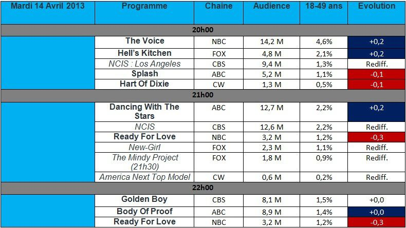 Audiences USA du Mardi 17 Avril : The Voice en hausse sur une semaine , Dancing With The Stars progresse.