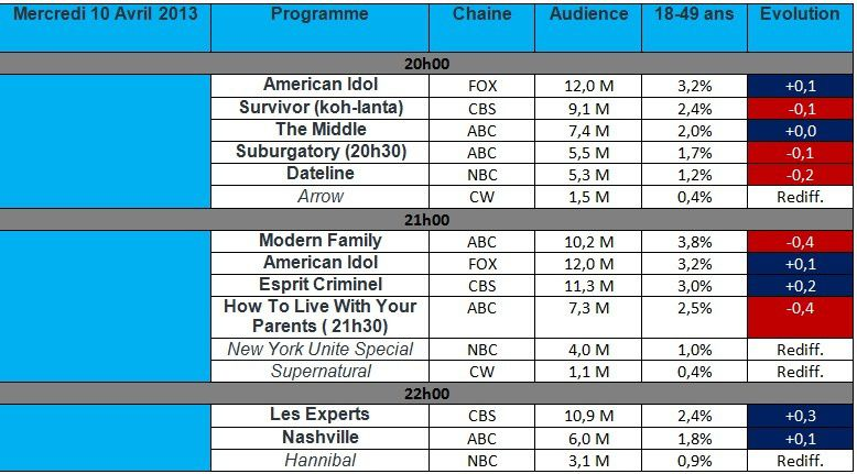 Audiences US du Mercredi 10 Avril : American Idol en hausse , Modern Family &amp&#x3B; How To Live With Your Parents en forte baisse.