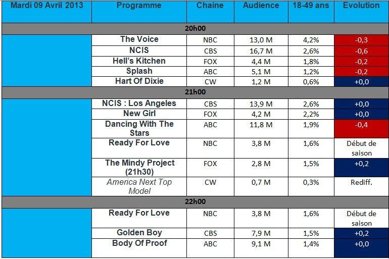 Audiences US du Mardi 09 Avril : NCIS s'effondre mais reste puissant , Dancing With The Stars sous les 2% et Ready For Love débute trés bas
