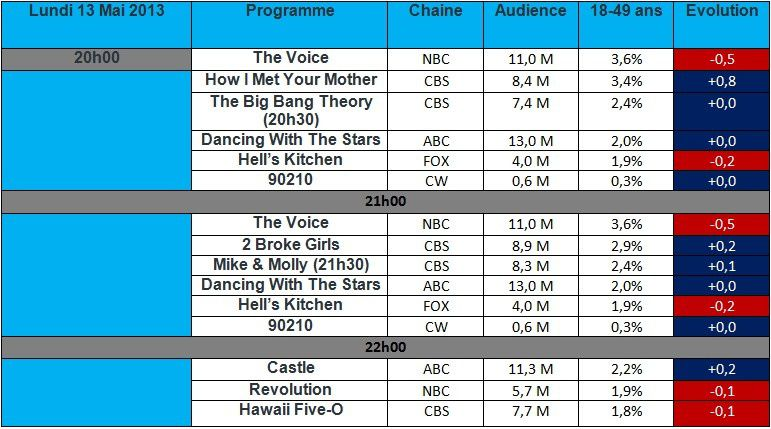 Audiences USA du Lundi 13 Mai : How I Met Your Mother cartonne , Revolution &amp&#x3B; The Voice en baissent , 92010 s'achève dans l'indifférence