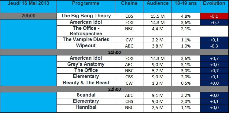 Audience USA du Jeudi 17 Mai : The Office &amp&#x3B; Scandal cartonnent , American Idol chute sur 1 ans et The Big Bang theory en baisse