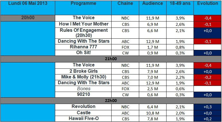 Audiences USA du Lundi 06 Mai : Dancing With The Stars &amp&#x3B; How I Met Your Mother au plus bas , Revolution brille