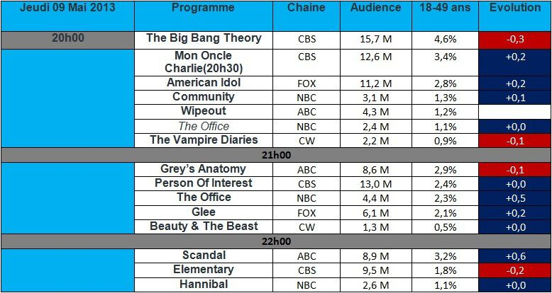 Audiences USA du Jeudi 09 mai : The Office brille , Glee se termine en hausse , Scandal cartonne !