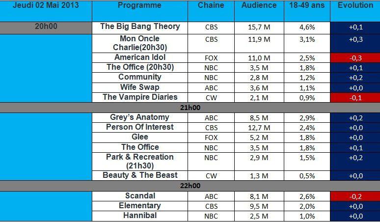 Audiences US du Jeudi 02 Avril : American Idol au plus bas , Grey's Anatomy cartonne tandis que Scandal est en baisse.