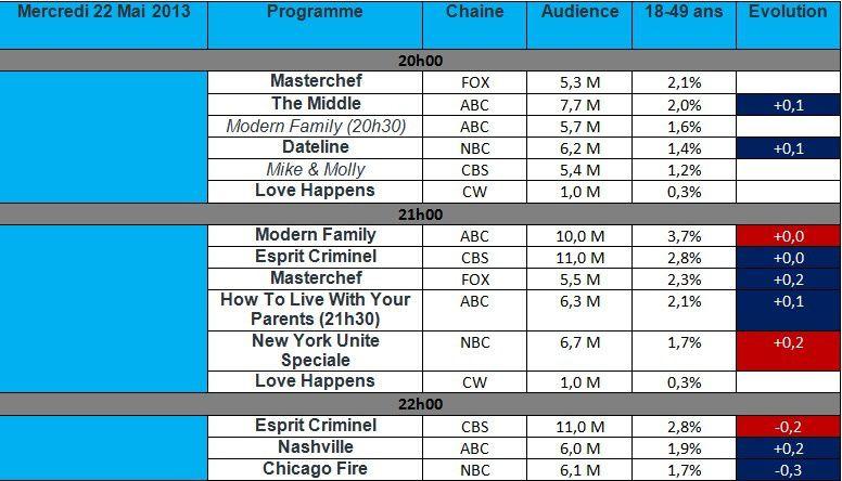 Audiences du Mercredi 22 mai : Masterchef en hausse sur 1 ans , Modern Family &amp&#x3B; Esprit Criminel se terminent en hausse.