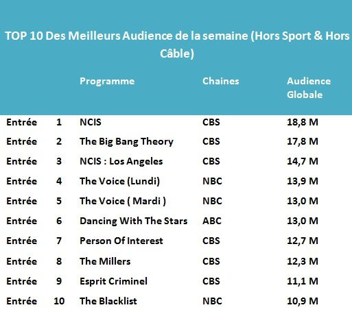 Les Tops de la semaine : NCIS &amp&#x3B; The Big Bang Theory gagnants