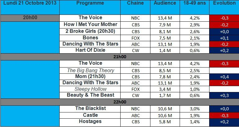 Audiences du Lundi 21 Octobre : Mom &amp&#x3B; Hostages en hausse , Beauty &amp&#x3B; The Beast surprend