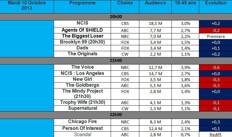 Audiences USA du Mardi 15 Octobre : New Girl &amp&#x3B; Agents of SHIELD en baissent , NCIS &amp&#x3B; The Voice dominent la soirée