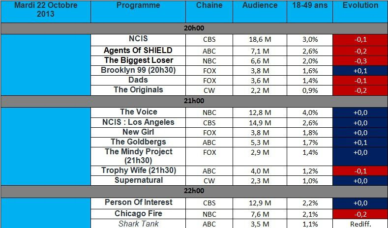 Audiences USA du Mardi 22 Octobre : Chicago Fire &amp&#x3B; Agents Of SHIELD au plus bas !