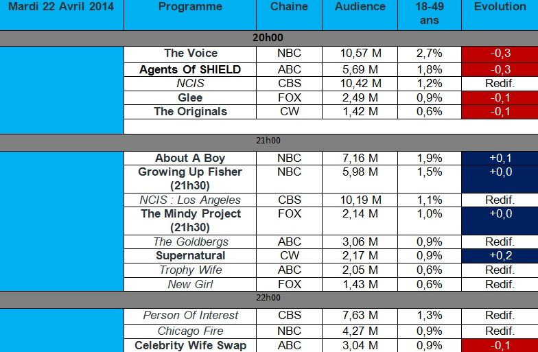 Audiences USA du Mardi 22 Avril : The Originals a son plus bas niveau , Glee &amp&#x3B; Agents of SHIELD a la baisse
