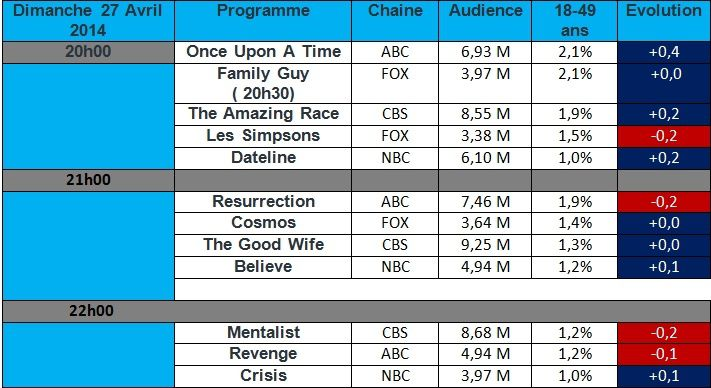 Audiences USA du Dimanche 27 Avril : Revenge &amp&#x3B; Mentalist au plus bas , Once Upon A Time en forte hausse.