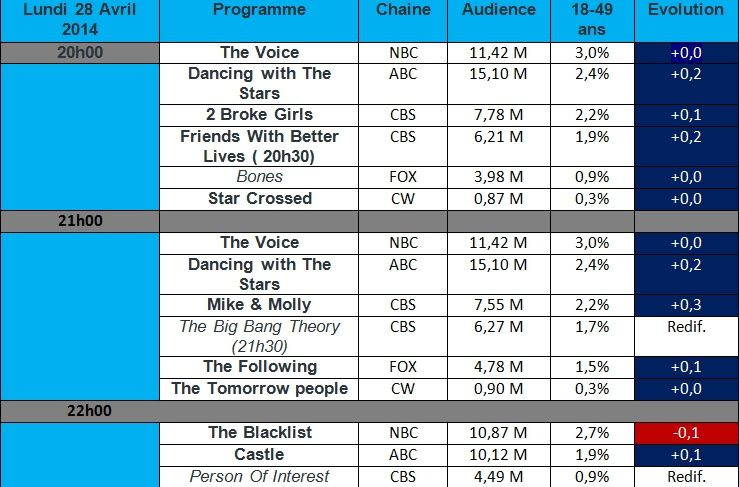 Audiences USA du Lundi 28 Avril : Mike &amp&#x3B; Molly &amp&#x3B; Friends With Better Lives en forte hausse , The Blacklist seul série en baisse