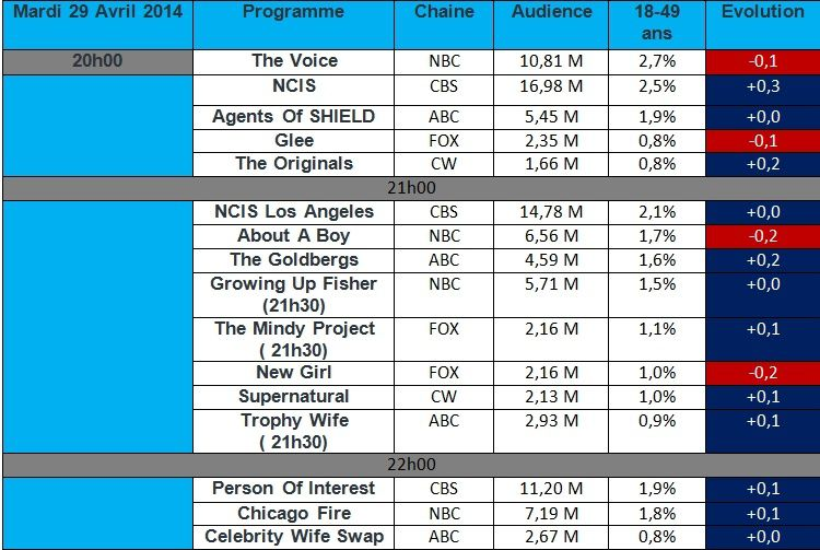 Audiences USA du Mardi 29 Avril : Plus bas scores historique pour Glee , New Girl , About A Boy &amp&#x3B; The Voice